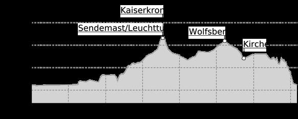 Höhenprofil: Caspar-David-Friedrich-Weg: von Krippen über Reinhardtsdorf-Schöna zurück nach Krippen