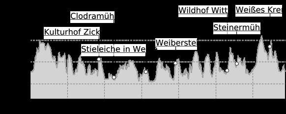 Höhenprofil: Elsterperlenweg®