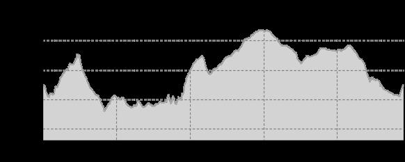 Höhenprofil: Rund um Stolpen
