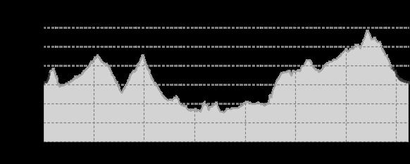 Höhenprofil: Grenzenlose Bergtour – Quer durch´s Erzgebirge