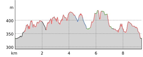 Höhenprofil: Durch das Kletterparadies Bielatal