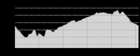 Höhenprofil: Unterwegs auf dem Hohnsteiner Kasperpfad