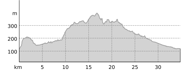 Höhenprofil: Schlösser-Tour