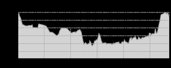 Höhenprofil: Lommatzscher Rundweg