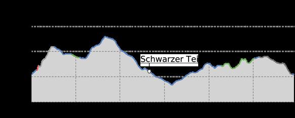 Höhenprofil: Gabriele-Kohlisch-Tour