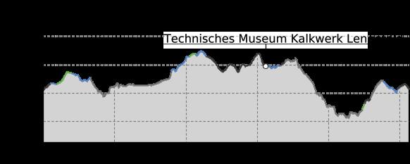 Höhenprofil: Mit dem Mountainbike unterwegs: Börnichen -Bornwald - Heinzewald - Kalkwerk