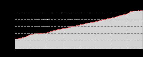 medium-elevationprofile