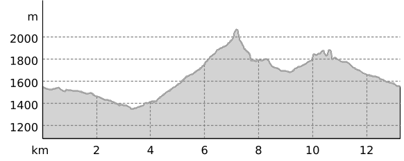 medium-elevationprofile