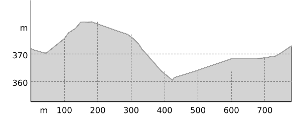 Altitude profile
