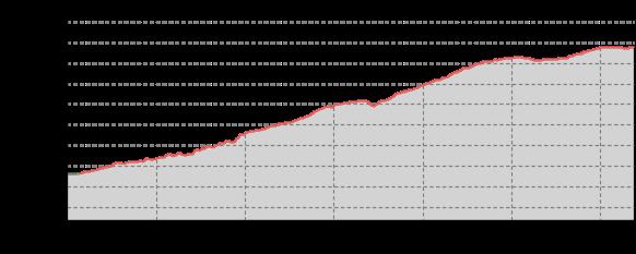 Profil d'élévation
