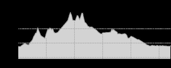 Höhenprofil