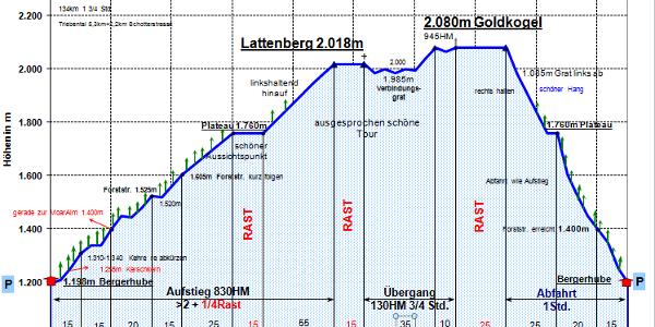 Zeit-Wege-Diagramm detailliert.