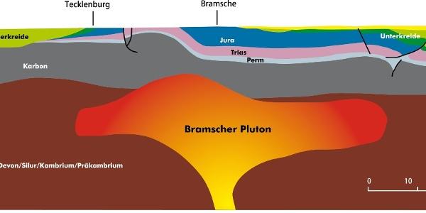 Der Bramscher Pluton: Hitze lässt den Anteil reinen Kohlenstoffs in Gesteinen ansteigen (Querschnitt).