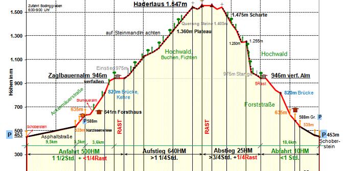 Bodinggraben mit Bergtour Rotgsoll, Hintergebirge • Mountainbike ...