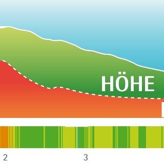 Leistungsprofil Heilklima-Wanderung 2