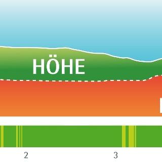 Leistungsprofil Heilklima-Wanderung 5