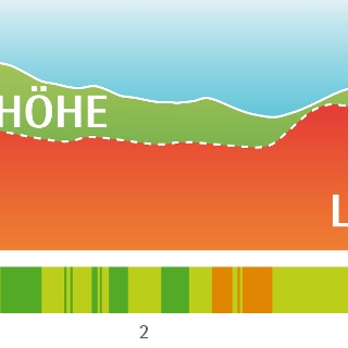 Leistungsprofil Heilklima-Wanderung 1
