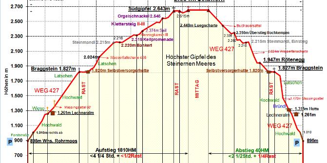 Erfreut Drahtseil Rigging Diagramm Zeitgenössisch - Elektrische ...