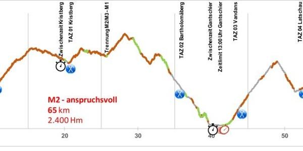 Höhenprofil M2 Mountainbike Marathon