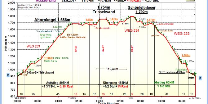 Fein Unfallbericht Diagramm Bilder - Elektrische ...