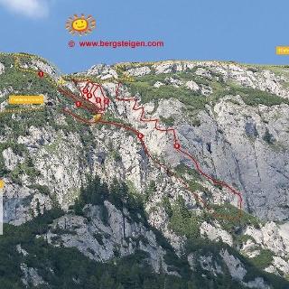 Klettersteige Stoderzinken - Ansicht / www.bergsteigen.com
