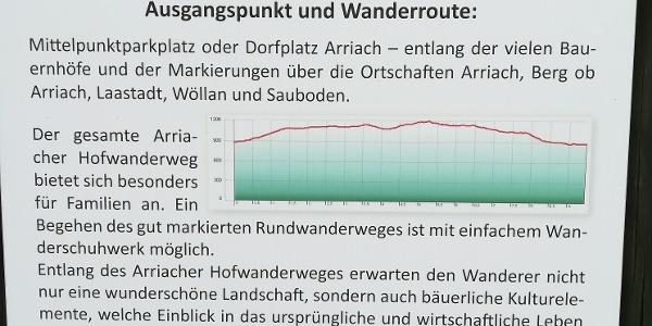 am Beginn der Rundwanderung in der Gemeinde Arriach - Info zum Arriacher Hofwanderweg