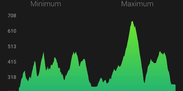 Wörthersee-Trail im Höhenprofil (ca. 1.800 Hm, ca. 58 km) [auf der Graphik ohne Goritschitzen-Schleife, 1 km]