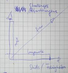 Das Diagramm