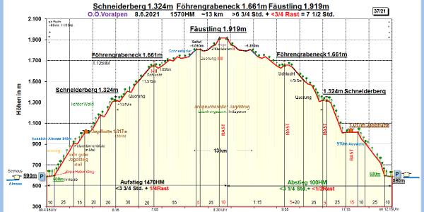 Zeit-Wege-Diagramm im Detail, neu!