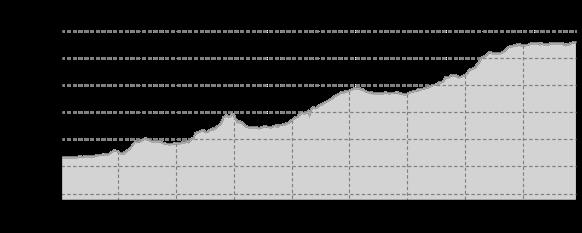 tour elevation